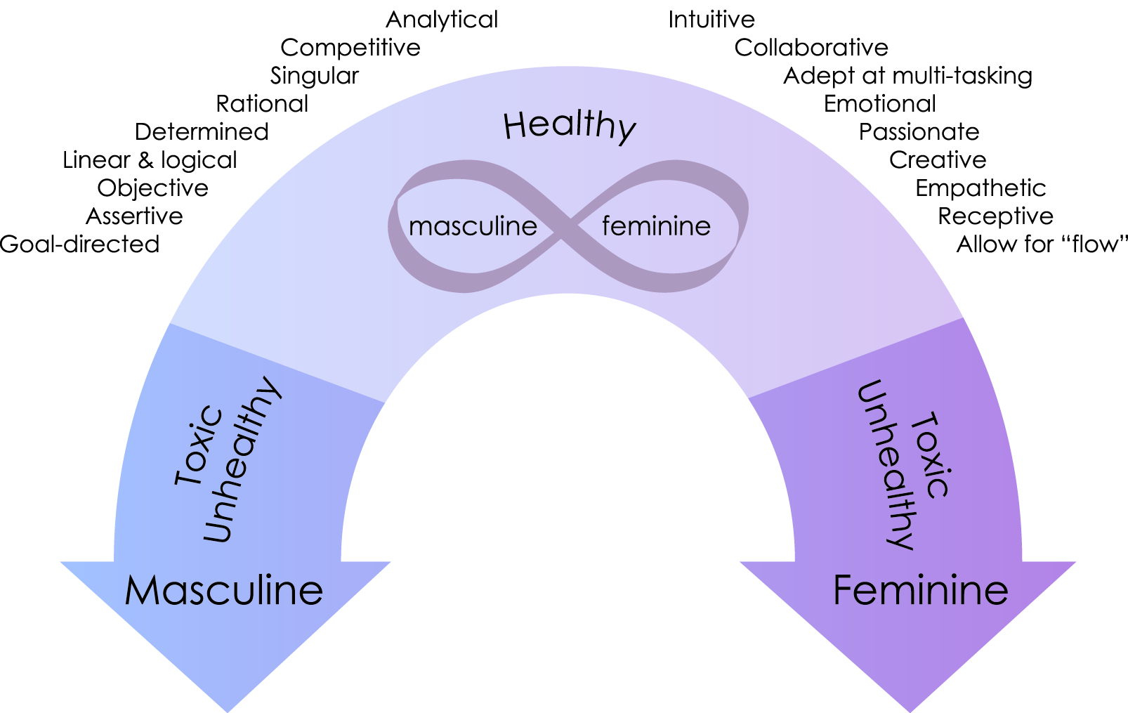 soc 333 gender trait chart