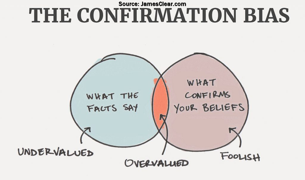 Confirmation-bias: A negative pole Realist psychological strategy to allay the fear that we might be wrong.